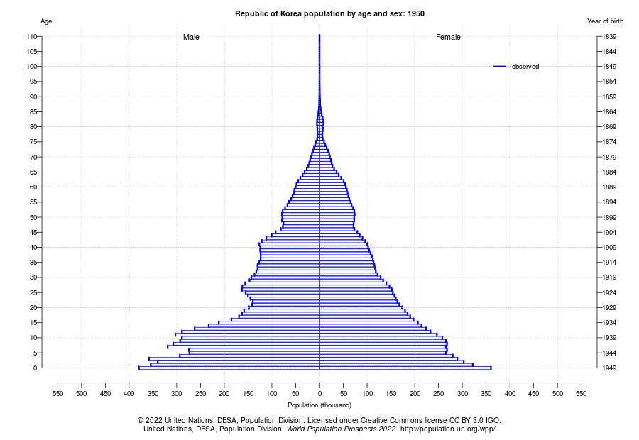 Population by Age in 1950