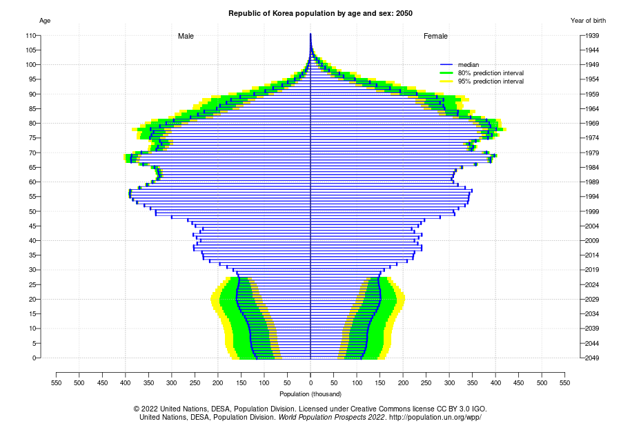 Population by Age in 2050