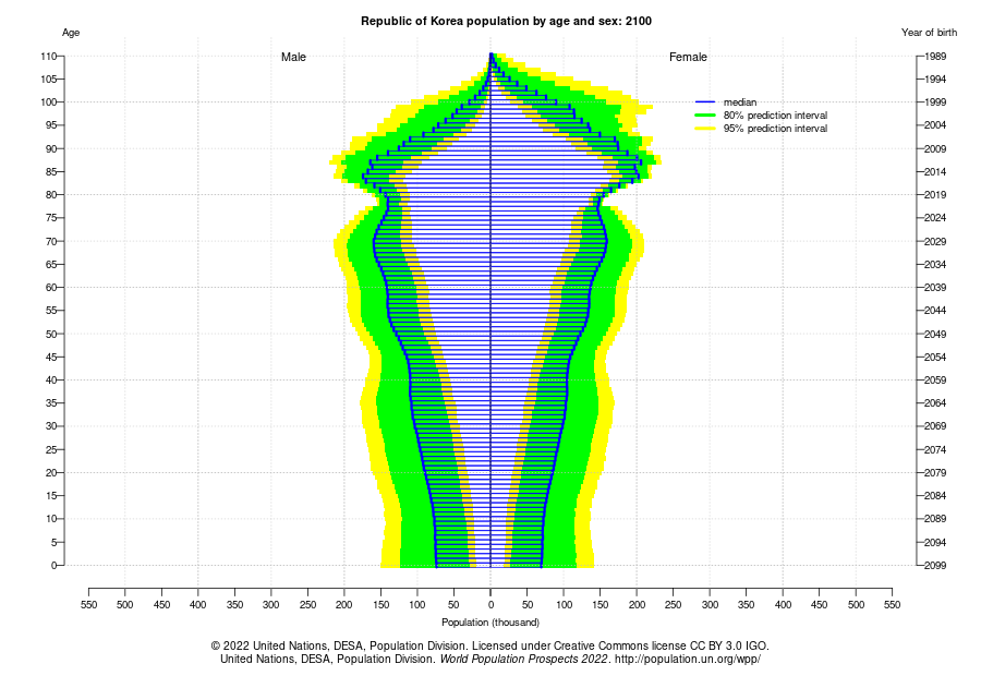 Population by Age in 2100