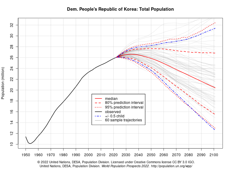 world population prospects - population division - united nations