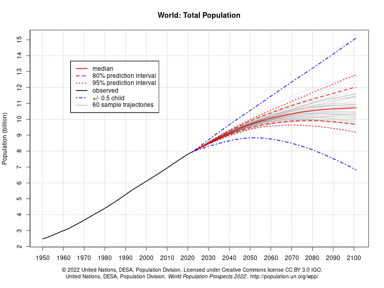 un population projections The un projection suggests there will not be an end to world population growth this century unless there are unprecedented fertility declines in those parts of sub-saharan africa that are still experiencing rapid population growth.